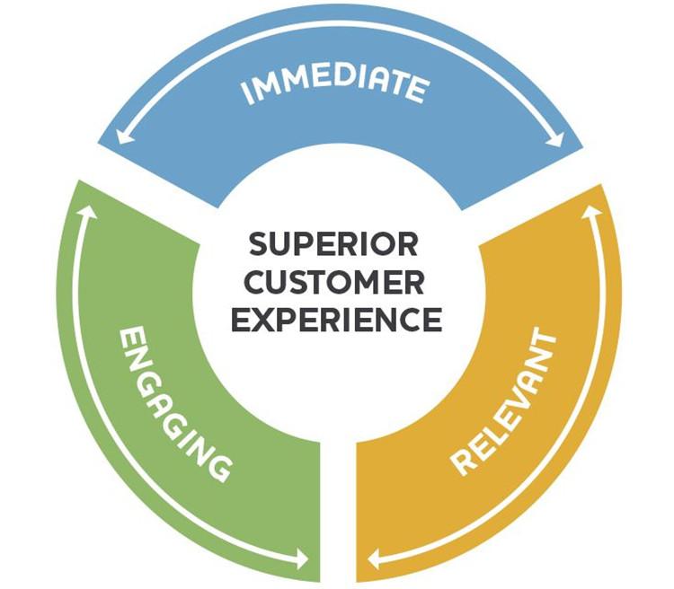 Überlegener Kundenservice